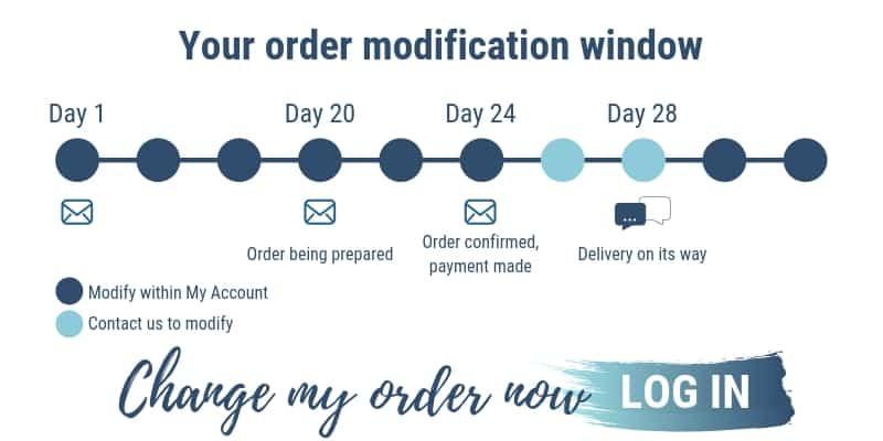 Modifying your order